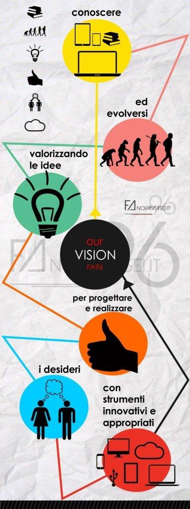 FA96-Vision-infografica3