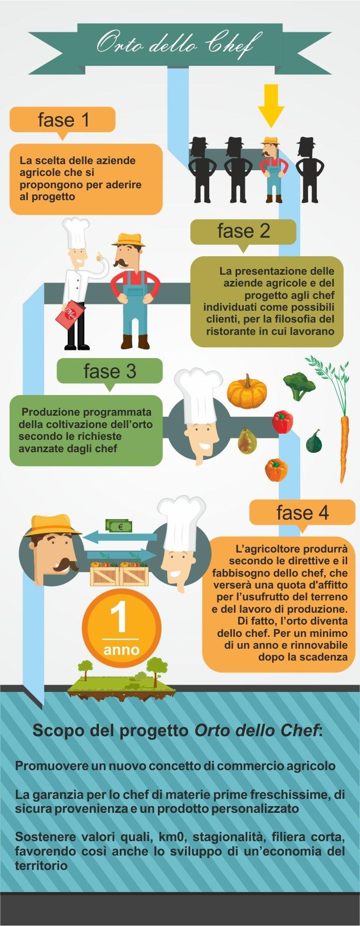 Orto dello Chef - Infografica